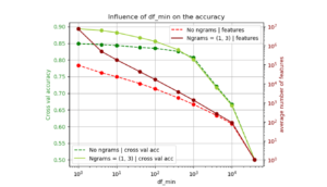 Part II: The Naive Bayes classifier; how to step up its game?